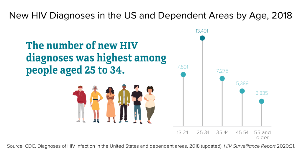 info graphic showing rates of H I V infection in the u. S. according to age